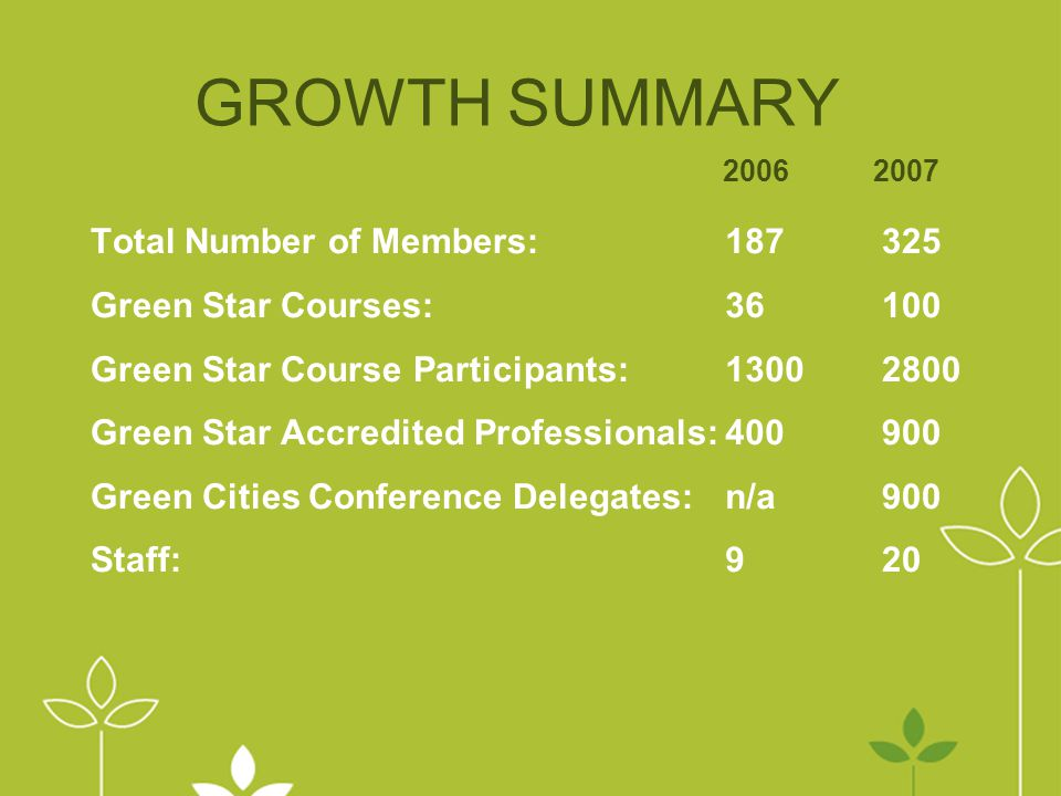 GROWTH SUMMARY Total Number of Members:325 Green Star Courses:100 Green Star Course Participants: 2800 Green Star Accredited Professionals:900 Green Cities Conference Delegates:900 Staff: n/a 9