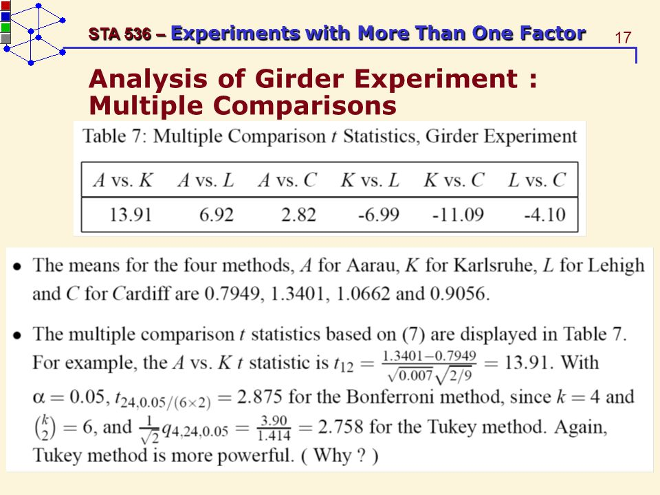 17 STA 536 – Experiments with More Than One Factor Analysis of Girder Experiment : Multiple Comparisons
