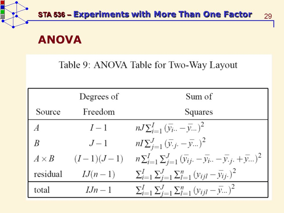 29 STA 536 – Experiments with More Than One Factor ANOVA