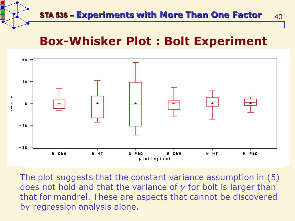40 STA 536 – Experiments with More Than One Factor Box-Whisker Plot : Bolt Experiment The plot suggests that the constant variance assumption in (5) does not hold and that the variance of y for bolt is larger than that for mandrel.