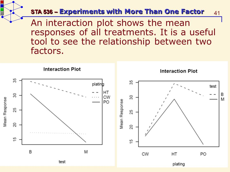 41 STA 536 – Experiments with More Than One Factor An interaction plot shows the mean responses of all treatments.