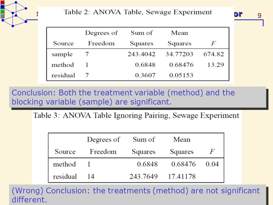 9 STA 536 – Experiments with More Than One Factor Conclusion: Both the treatment variable (method) and the blocking variable (sample) are significant.