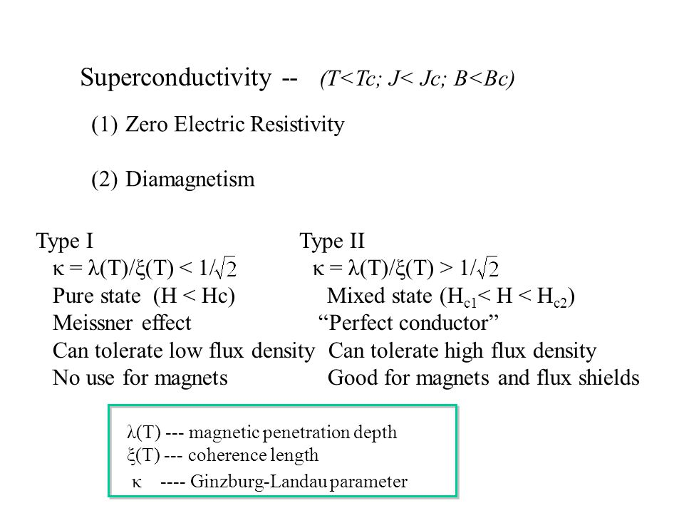 Superconductivity -- (T<Tc; J< Jc; B<Bc) (1)Zero Electric Resistivity (2)Diamagnetism Type I Type II κ = λ(T)/ξ(T) 1/ Pure state (H < Hc) Mixed state