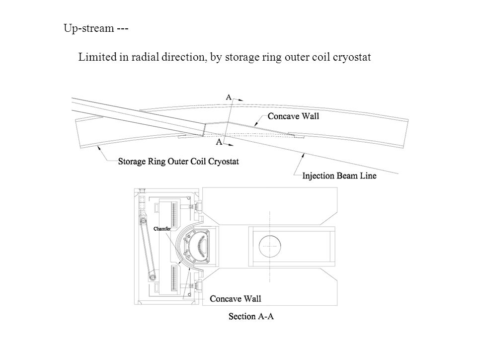 Up-stream --- Limited in radial direction, by storage ring outer coil cryostat