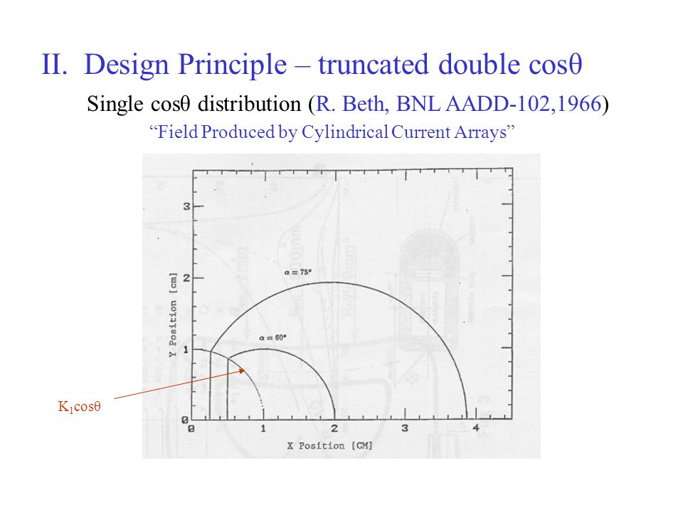 II. Design Principle – truncated double cosθ Single cosθ distribution (R. Beth, BNL AADD-102,1966) Field Produced by Cylindrical Current Arrays K 1 co