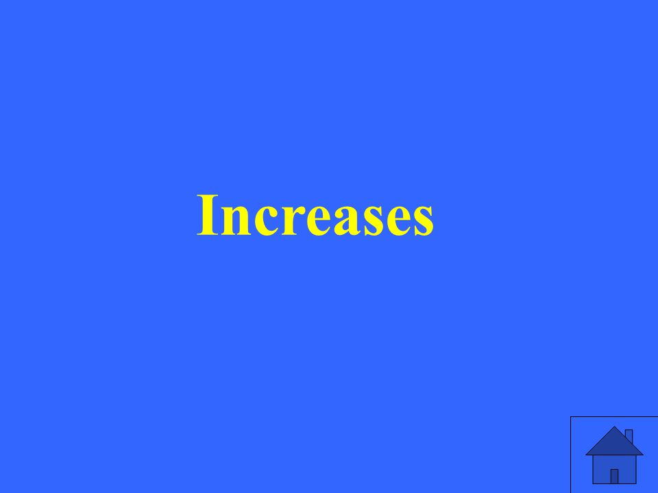 Increases