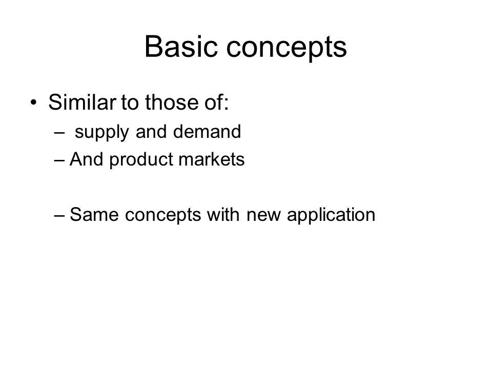 Basic concepts Similar to those of: – supply and demand –And product markets –Same concepts with new application