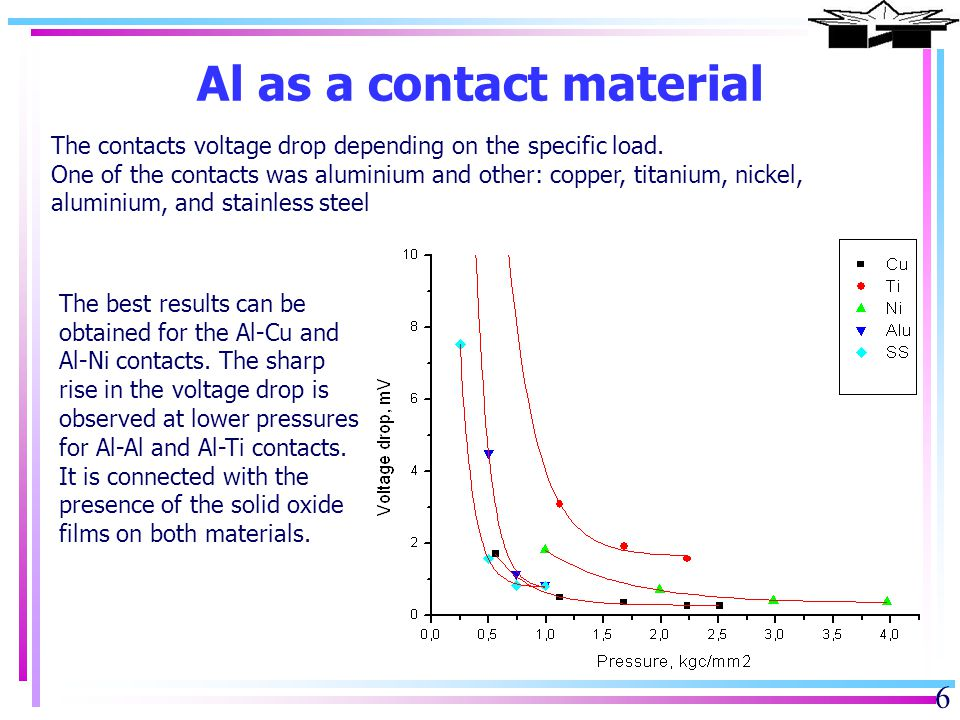 Ti as a contact material 7 The contacts voltage drop depending on the specific load.
