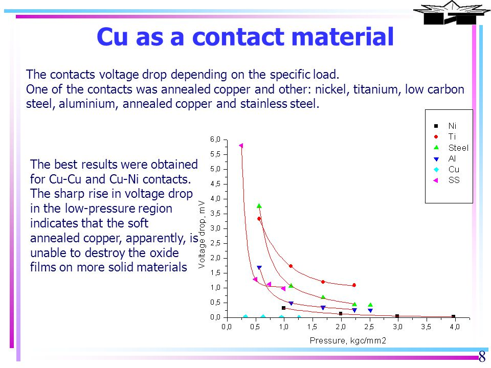 9 Ni as a contact material The contacts voltage drop depending on the specific load.