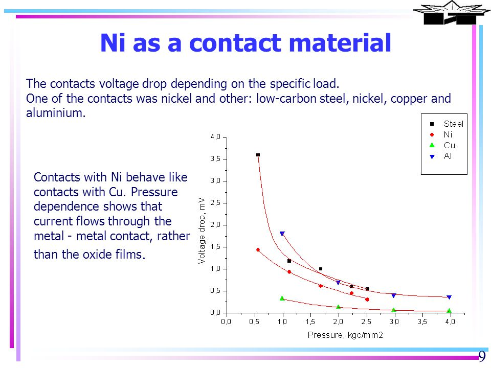 Thermal treatment effect Cu-based contact 10 ContactsU 1, mVU 2 / U 1 U 3 / U 1 Cu – steel2,14857 Cu – Ni1,11,31,6 Cu – Ti264,6 Cu – brass0,0634,7 brass – steel0,92,34 brass – Al105,54,3 bronze – steel2,1-0,4 bronze – Ni 0,8-0,13 bronze – bronze0,04-1,5 Load 0.72 kgf/mm2, current density 0.1 A/mm2; Annealing 300 0 C one day on air without removing the load; U1 – initial; U2 – after annealing in heated state; U3 – after cooling Oxidation of the contact surface bronze - stainless steel after annealing Due to the oxidation copper contacts can not operate at elevated temperatures in air