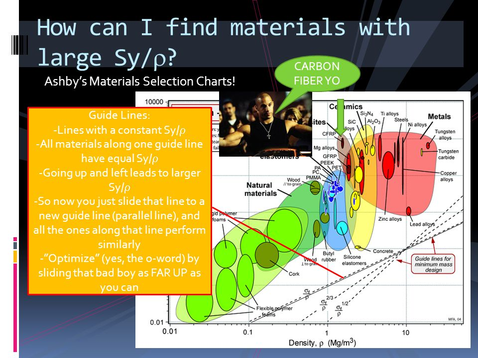 Ashbys Materials Selection Charts. How can I find materials with large Sy/.