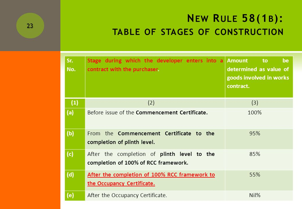 N EW R ULE 58(1 B ): TABLE OF STAGES OF CONSTRUCTION 58[(1B)(a): Where the dealer undertakes the construction of flats, dwellings, buildings or premises and transfers them in pursuance of an agreement along with the land or interest underlying the land then, after deductions under sub-rules (1) and (1A) from the total contract price, the value of the goods involved in the works contract shall be determined after applying the percentage provided in column (3) of the following TABLE depending upon the state at which the purchaser entered into contract.