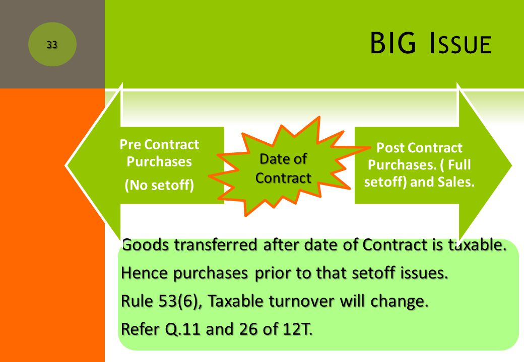 BIG I SSUE What is mean by Date of Contract.