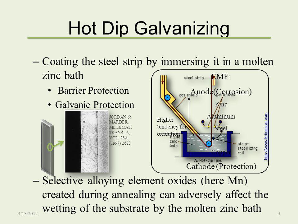 Experimental Procedure Alloy composition: PAT 20 o C/s 5 o C/s 10 o C/s 20 o C/s Holding+ Immersion E.M.