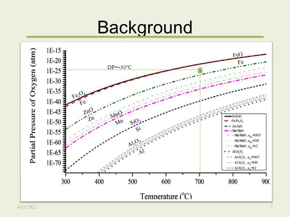 Results and Discussion The recrystallization experiments: 4/13/201218 Bracke et al., Acta Materialia, vol.