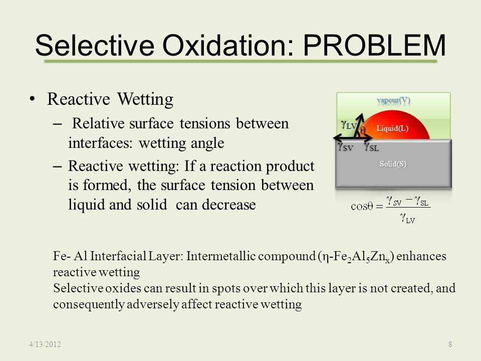 Selective Oxidation: PROBLEM Morphology Chemistry Mode Gong et al, ISIJ International, vol.