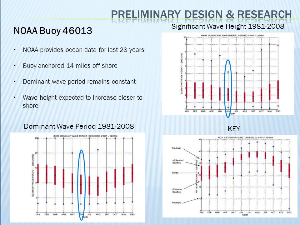 A Review of Wave Energy Converter Technology.Drew, B, Plummer, AR and Sahinaya, MN.