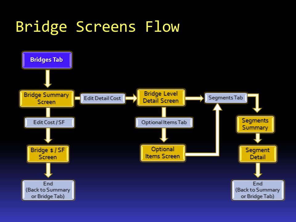 Bridge $ / SF Screen Optional Items Screen Bridge Level Detail Screen Bridges Tab Bridge Summary Screen Edit Cost / SF Edit Detail Cost Segments Summa