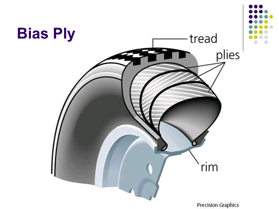 Radial Tire The casing is strengthened by a belt of steel fabric that runs around the circumference of the tire.