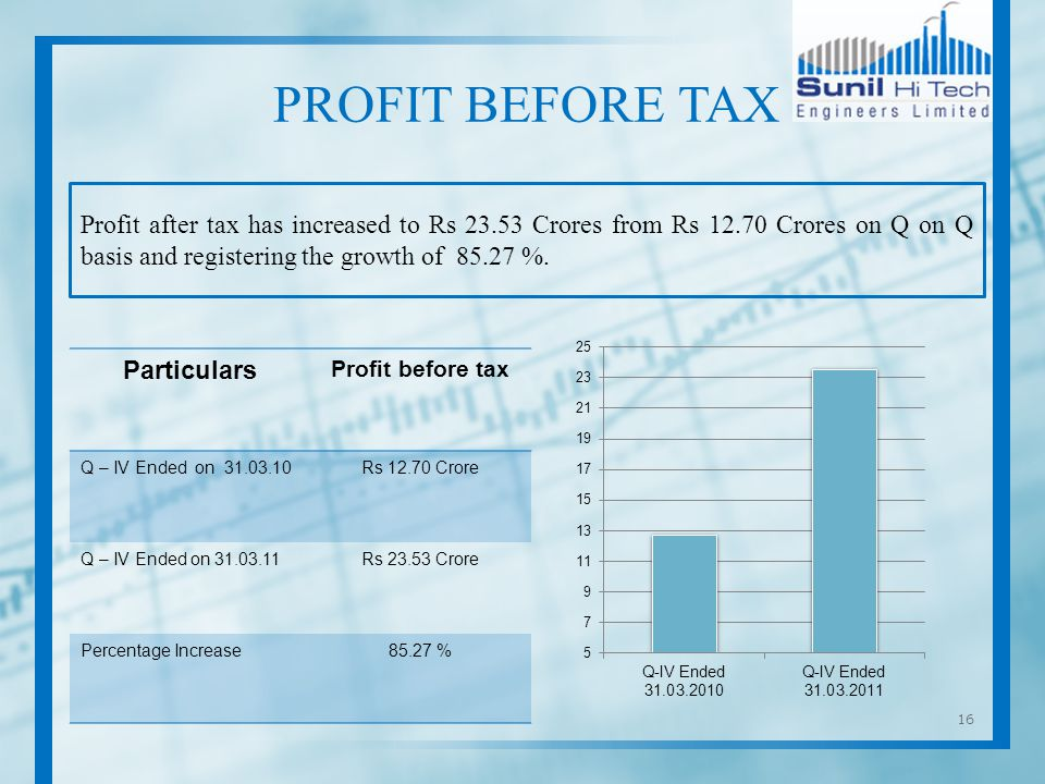 16 Profit after tax has increased to Rs 23.53 Crores from Rs 12.70 Crores on Q on Q basis and registering the growth of 85.27 %.