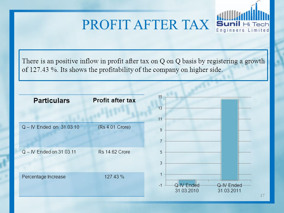 17 There is an positive inflow in profit after tax on Q on Q basis by registering a growth of %.