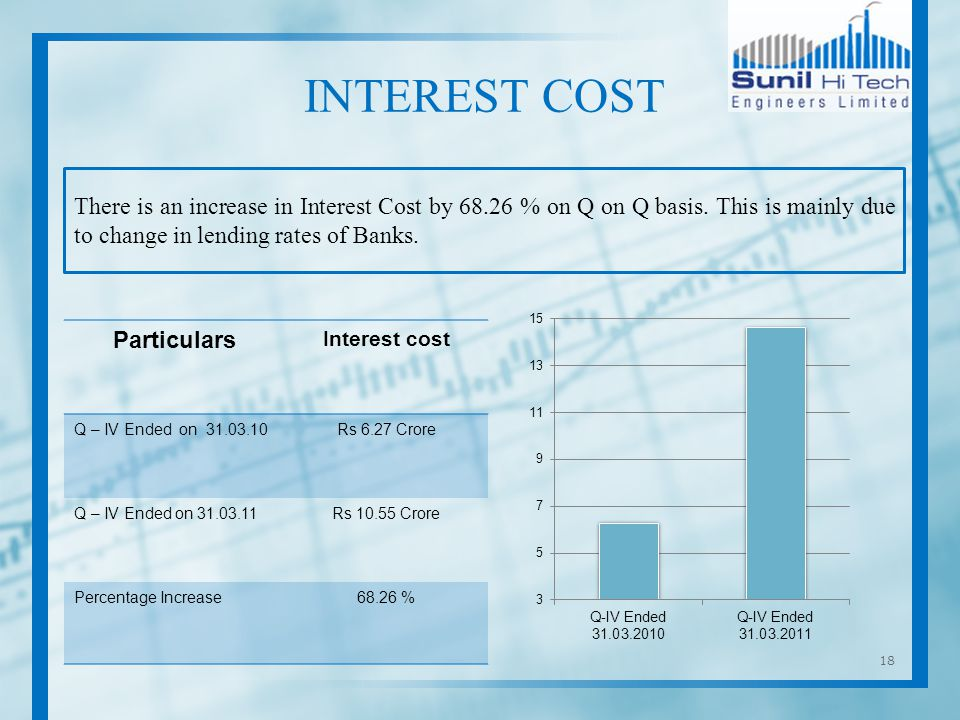 18 There is an increase in Interest Cost by 68.26 % on Q on Q basis.