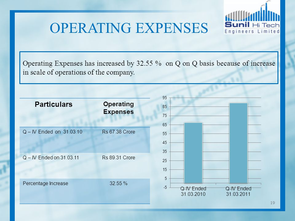 19 Operating Expenses has increased by % on Q on Q basis because of increase in scale of operations of the company.