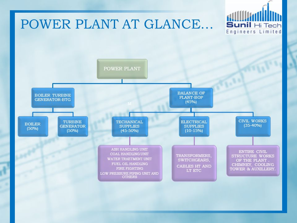 POWER PLANT AT GLANCE… POWER PLANT BOILER TURBINE GENERATOR-BTG BOILER (50%) TURBINE GENERATOR (50%) BALANCE OF PLANT-BOP (45%) M TECHANICAL SUPPLIES (45-50%) ASH HANDLING UNIT COAL HANDLING UNIT WATER TRAETMENT UNIT FUEL OIL HANDLING FIRE FIGHTING LOW PRESSURE PIPING UNIT AND OTHERS ELECTRICAL SUPPLIES (10-15%) TRANSFORMERS, SWITCHGEARS, CABLES HT AND LT ETC CIVIL WORKS (35-40%) ENTIRE CIVIL STRUCTURE WORKS OF THE PLANT.
