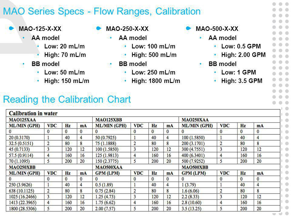 4 | Presentation Title MAO Series Specs - Flow Ranges, Calibration MAO-125-X-XX AA model Low: 20 mL/m High: 70 mL/m BB model Low: 50 mL/m High: 150 mL/m MAO-500-X-XX AA model Low: 0.5 GPM High: 2.00 GPM BB model Low: 1 GPM High: 3.5 GPM MAO-250-X-XX AA model Low: 100 mL/m High: 500 mL/m BB model Low: 250 mL/m High: 1800 mL/m Reading the Calibration Chart