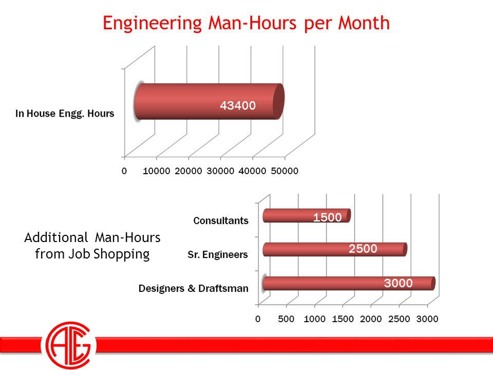 Engineering Man-Hours per Month Additional Man-Hours from Job Shopping