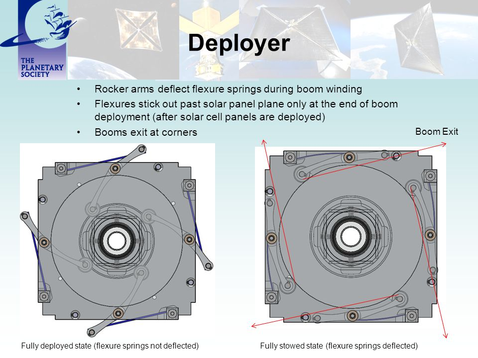 Deployer Rocker arms deflect flexure springs during boom winding Flexures stick out past solar panel plane only at the end of boom deployment (after solar cell panels are deployed) Booms exit at corners Fully deployed state (flexure springs not deflected)Fully stowed state (flexure springs deflected) Boom Exit