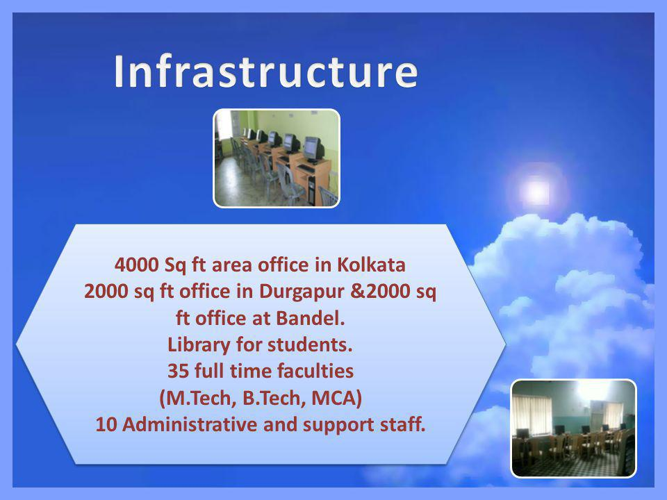 4000 Sq ft area office in Kolkata 2000 sq ft office in Durgapur &2000 sq ft office at Bandel.