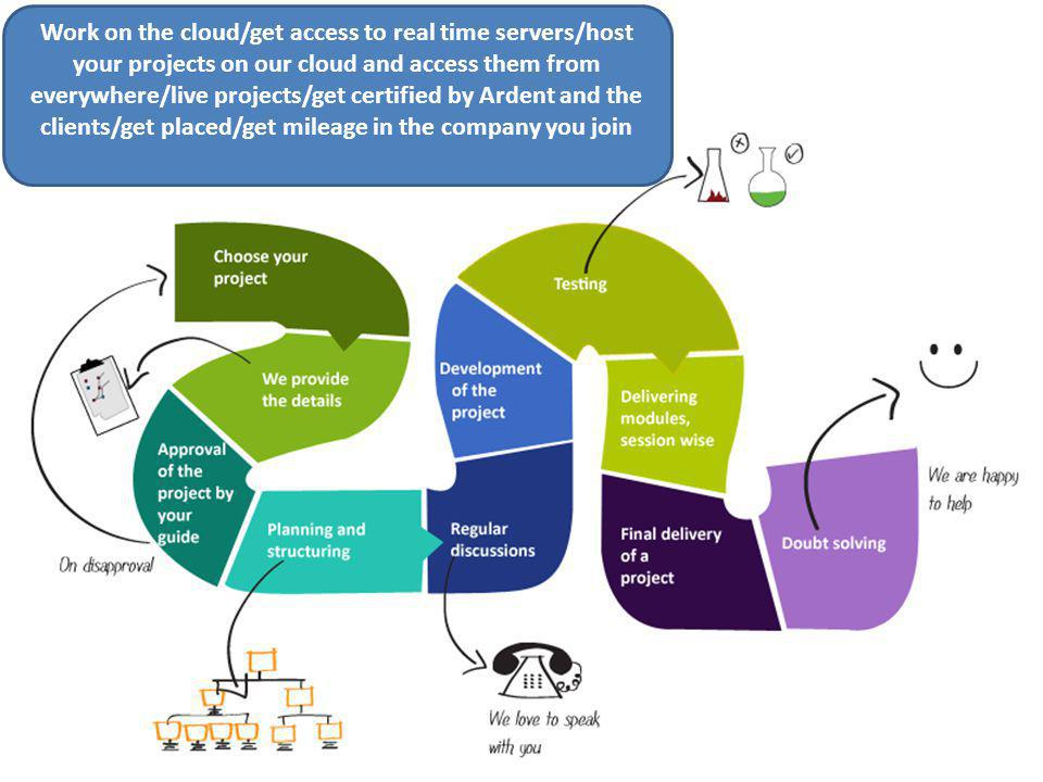 Work on the cloud/get access to real time servers/host your projects on our cloud and access them from everywhere/live projects/get certified by Ardent and the clients/get placed/get mileage in the company you join