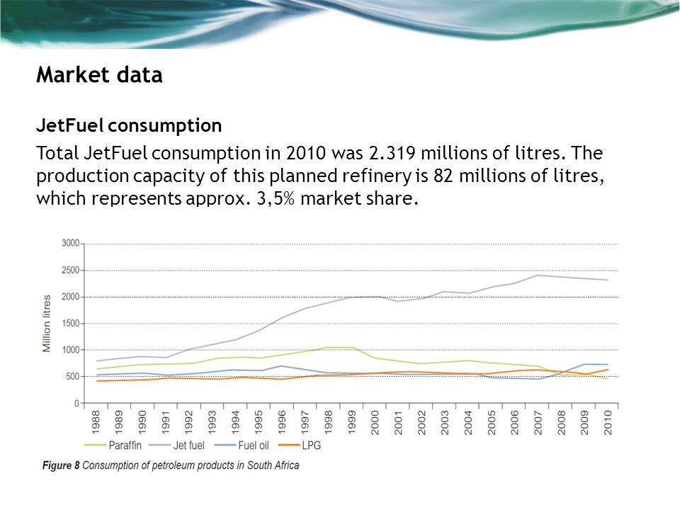Market data JetFuel consumption Total JetFuel consumption in 2010 was 2.319 millions of litres.