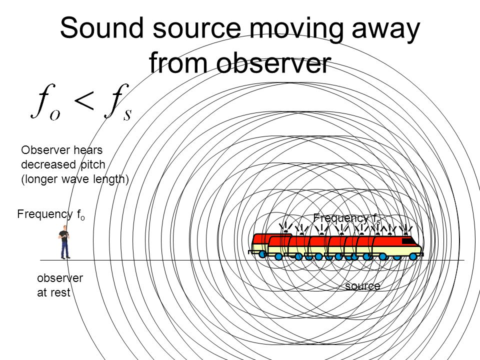 Sound source moving away from observer source observer at rest Frequency f s Frequency f o Observer hears decreased pitch (longer wave length)