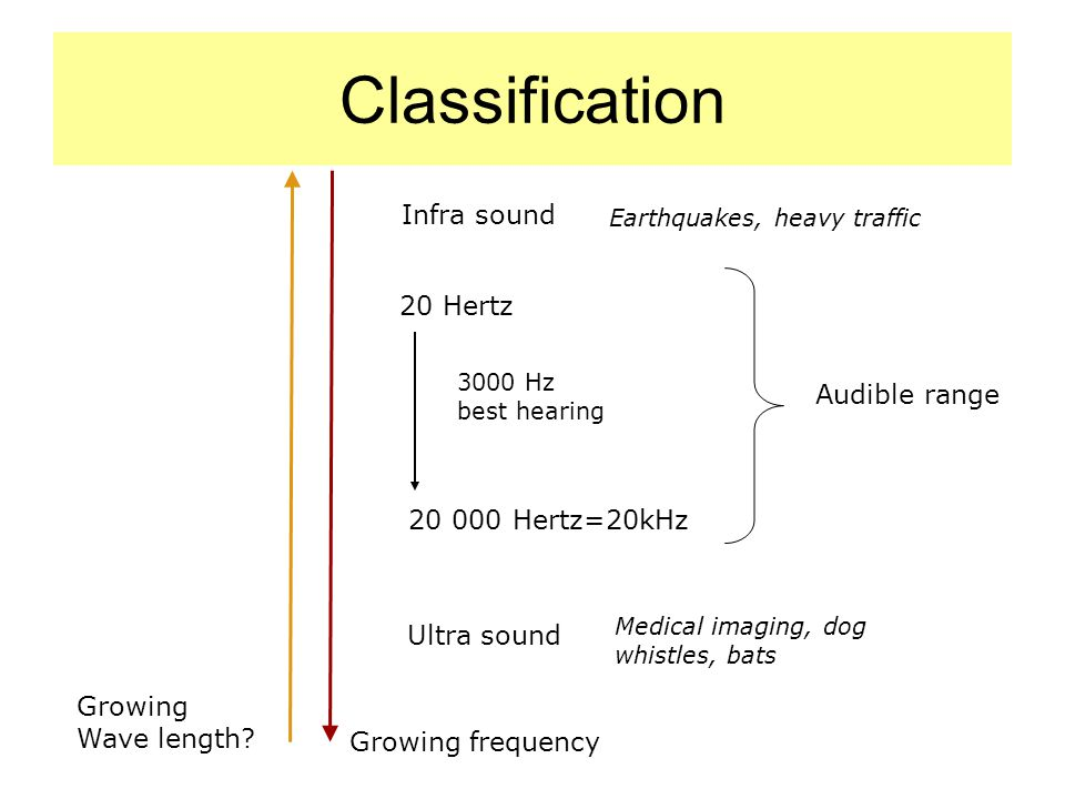 Classification Growing frequency 20 Hertz 20 000 Hertz=20kHz Audible range 3000 Hz best hearing Infra sound Ultra sound Growing Wave length.
