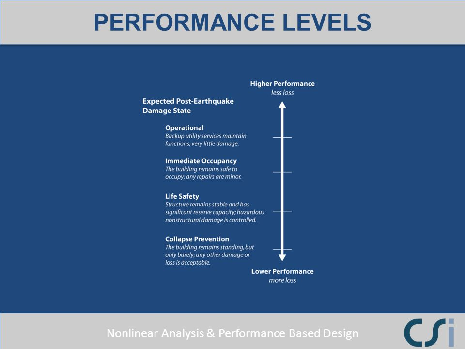 Nonlinear Analysis & Performance Based Design PERFORMANCE LEVELS