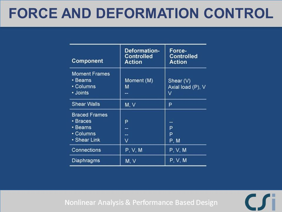Nonlinear Analysis & Performance Based Design FORCE AND DEFORMATION CONTROL