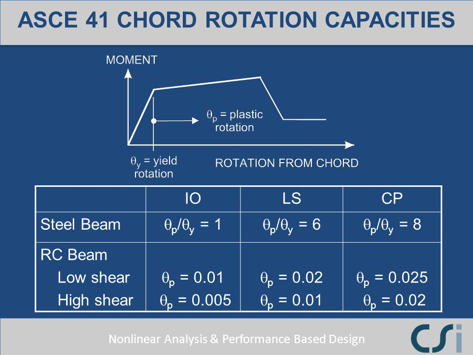 Nonlinear Analysis & Performance Based Design ASCE 41 CHORD ROTATION CAPACITIES IOLSCP Steel Beam p / y = 1 p / y = 6 p / y = 8 RC Beam Low shear High