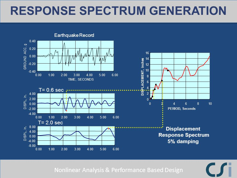 Nonlinear Analysis & Performance Based Design RESPONSE SPECTRUM GENERATION -0.40 -0.20 0.00 0.20 0.40 0.001.002.003.004.005.006.00 TIME, SECONDS GROUN