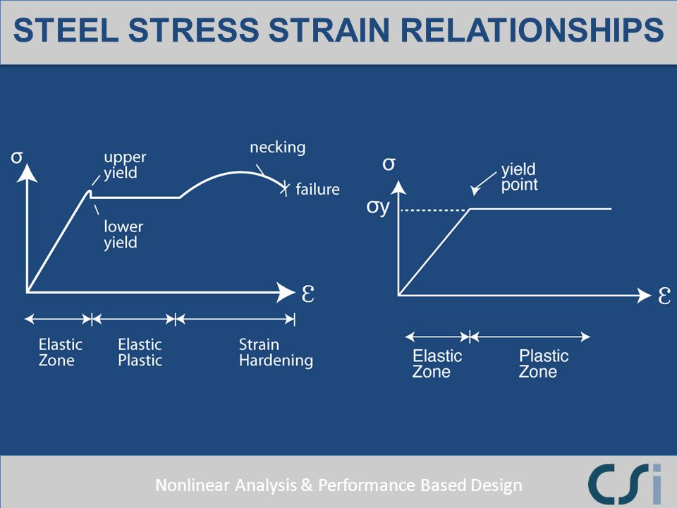 Nonlinear Analysis & Performance Based Design STEEL STRESS STRAIN RELATIONSHIPS