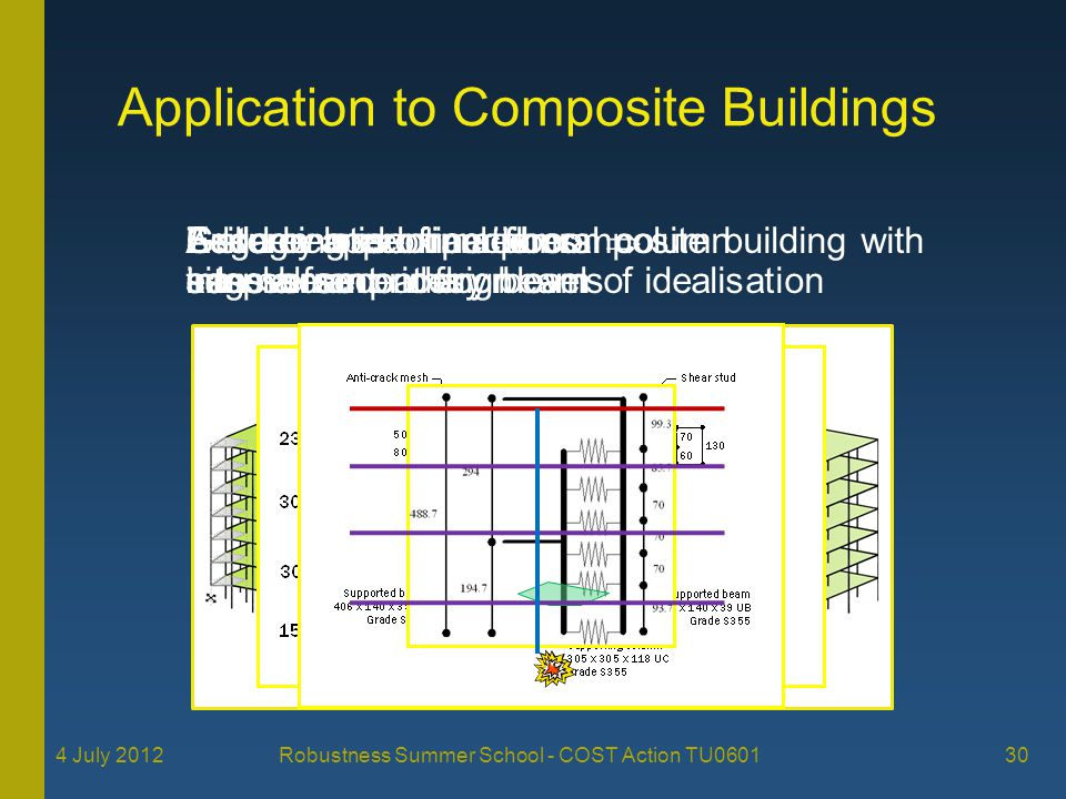Application to Composite Buildings 30 4 July 2012 Robustness Summer School - COST Action TU0601 7-storey steel framed composite building with simple frame design Sudden loss of peripheral column Assuming identical floors assessment at floor level of idealisation Grillage approximation: edge beaminternal secondary beamstransverse primary beam Edge beam connections