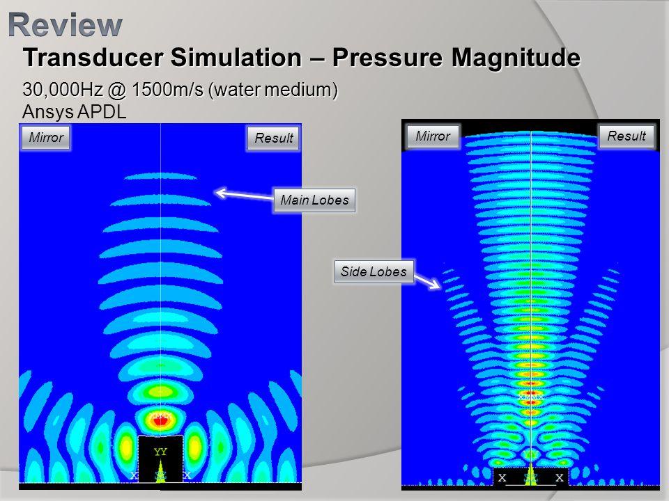 Transducer Simulation – Pressure Magnitude 30,000Hz @ 1500m/s (water medium) Ansys APDL Mirror Result MirrorResult Side Lobes Main Lobes