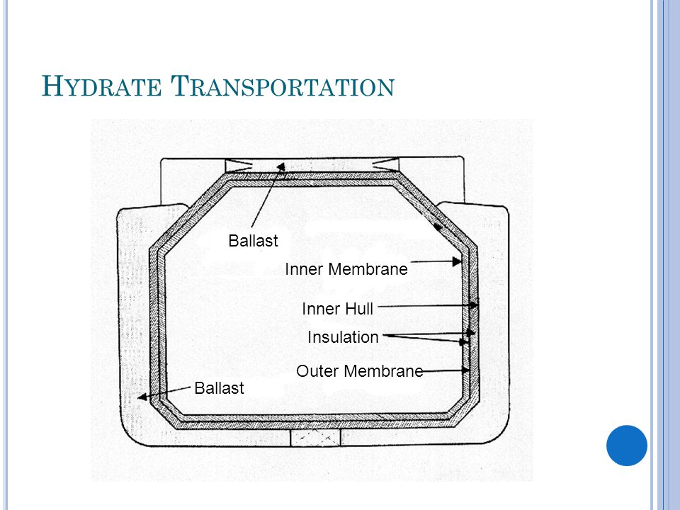 H YDRATE T RANSPORTATION Ballast Inner Hull Insulation Inner Membrane Outer Membrane