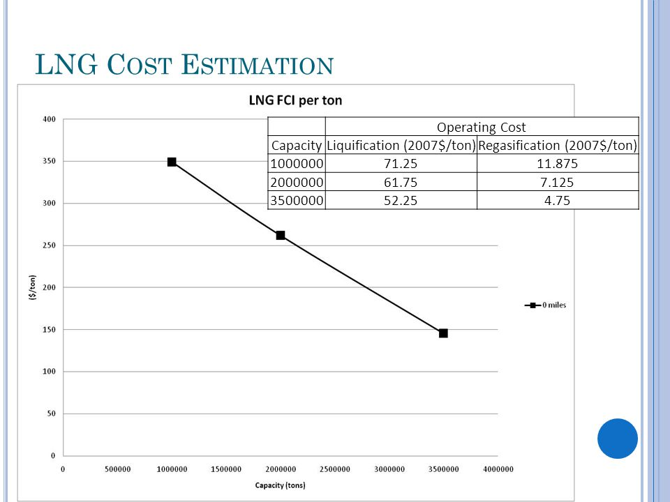 LNG C OST E STIMATION Operating Cost CapacityLiquification (2007$/ton)Regasification (2007$/ton) 100000071.2511.875 200000061.757.125 350000052.254.75