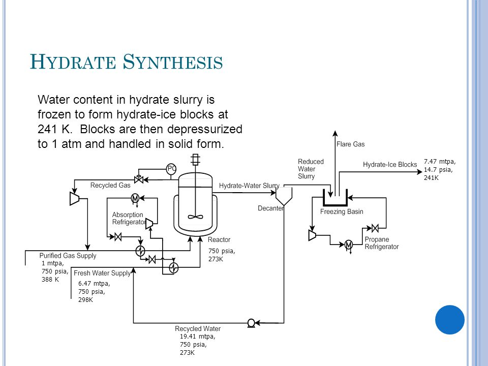 P RODUCTION S UMMARY The natural gas hydrates are produced in a stirred tank reactor.