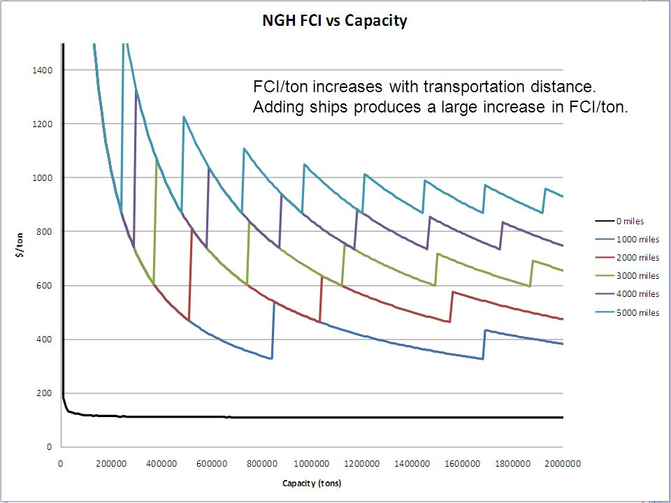 FCI/ton increases with transportation distance. Adding ships produces a large increase in FCI/ton.