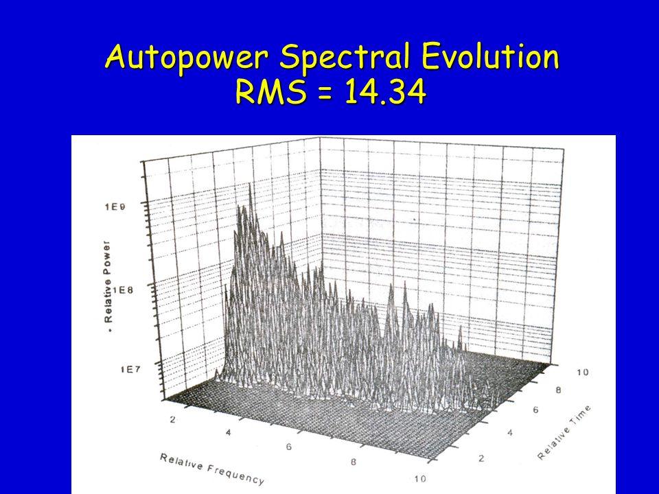 Autopower Spectral Evolution RMS = 8.63