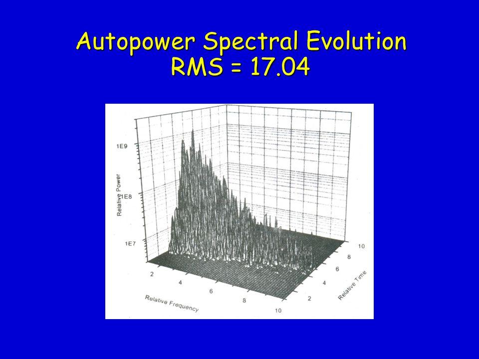 Autopower Spectral Evolution RMS = 14.34