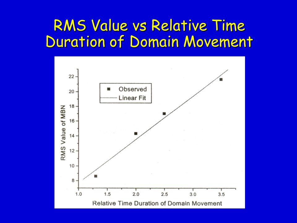 Autopower Spectral Evolution RMS = 17.04